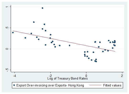 Export Over-Invoicing vs. Treasury Bond Rates